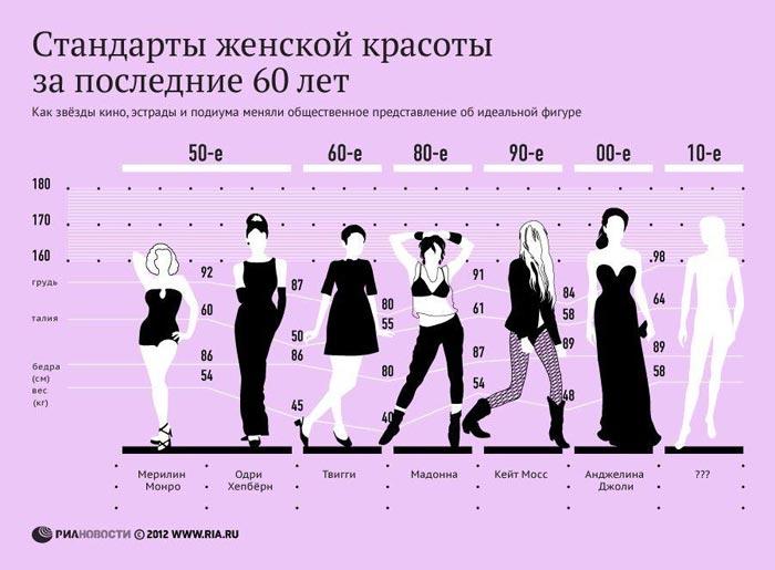 идеалы эталоны красоты известный график фото героини красоты параметры фигуры идеалы как менялись идеалы фигуры женской